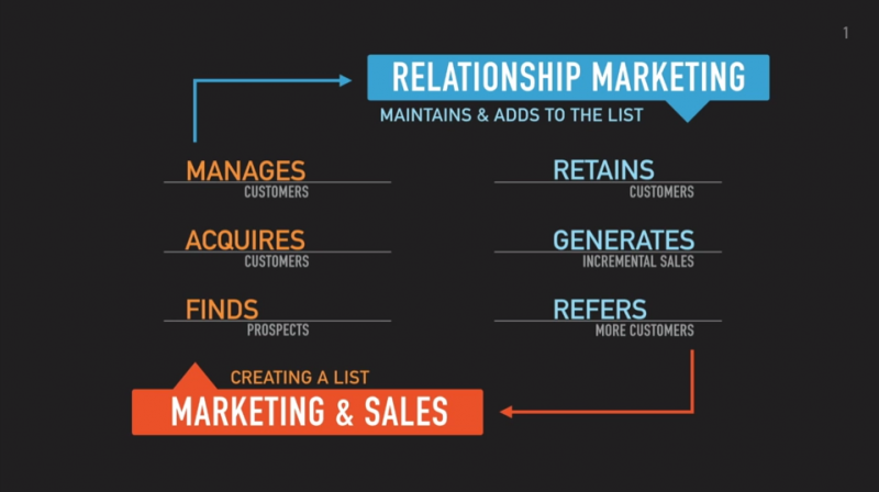Losing money with traditional marketing strategy?